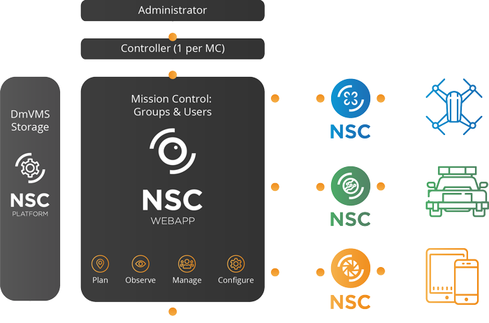 nsc platform nsc3 communicate and share data securely with own devices