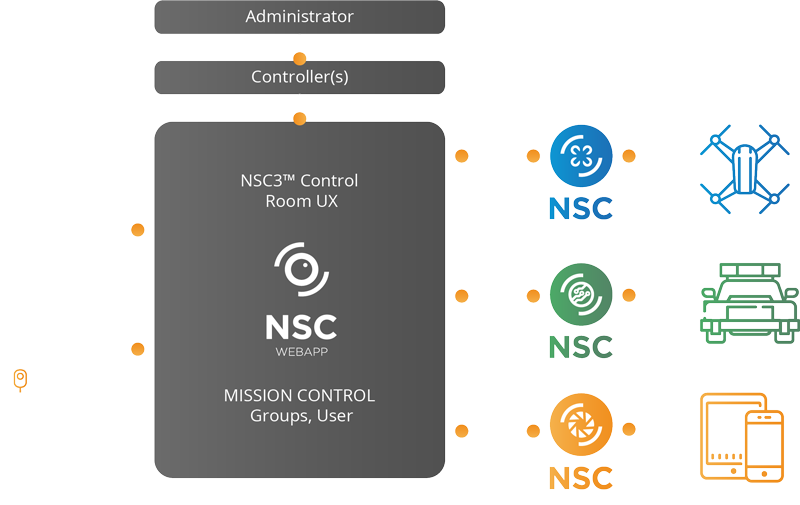 NSC3 platform in use in law enforcement,  police mission control